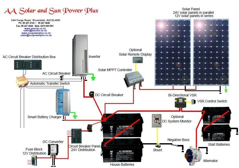 Home Wiring Diagram Solar System  Pics about space | solar | Solar panels, Solar panel system