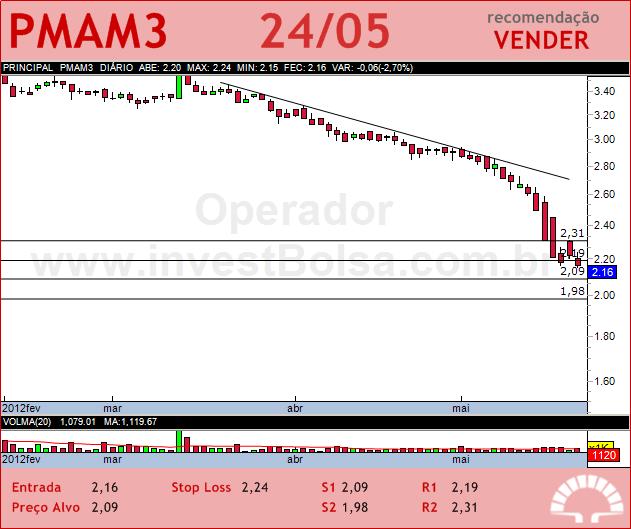 PARANAPANEMA - PMAM3 - 24/05/2012 #PMAM3 #analises #bovespa