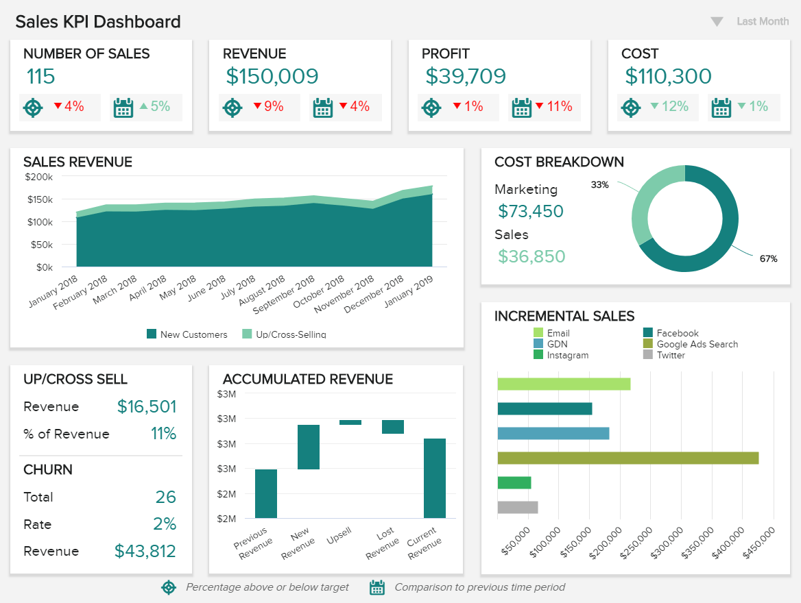 a monthly sales report template focused on highlevel