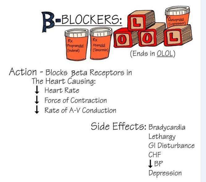 List of Beta 1 Blockers | Beta Blockers | Nursing ...
