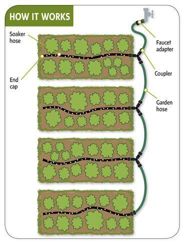 Custom Garden Watering System