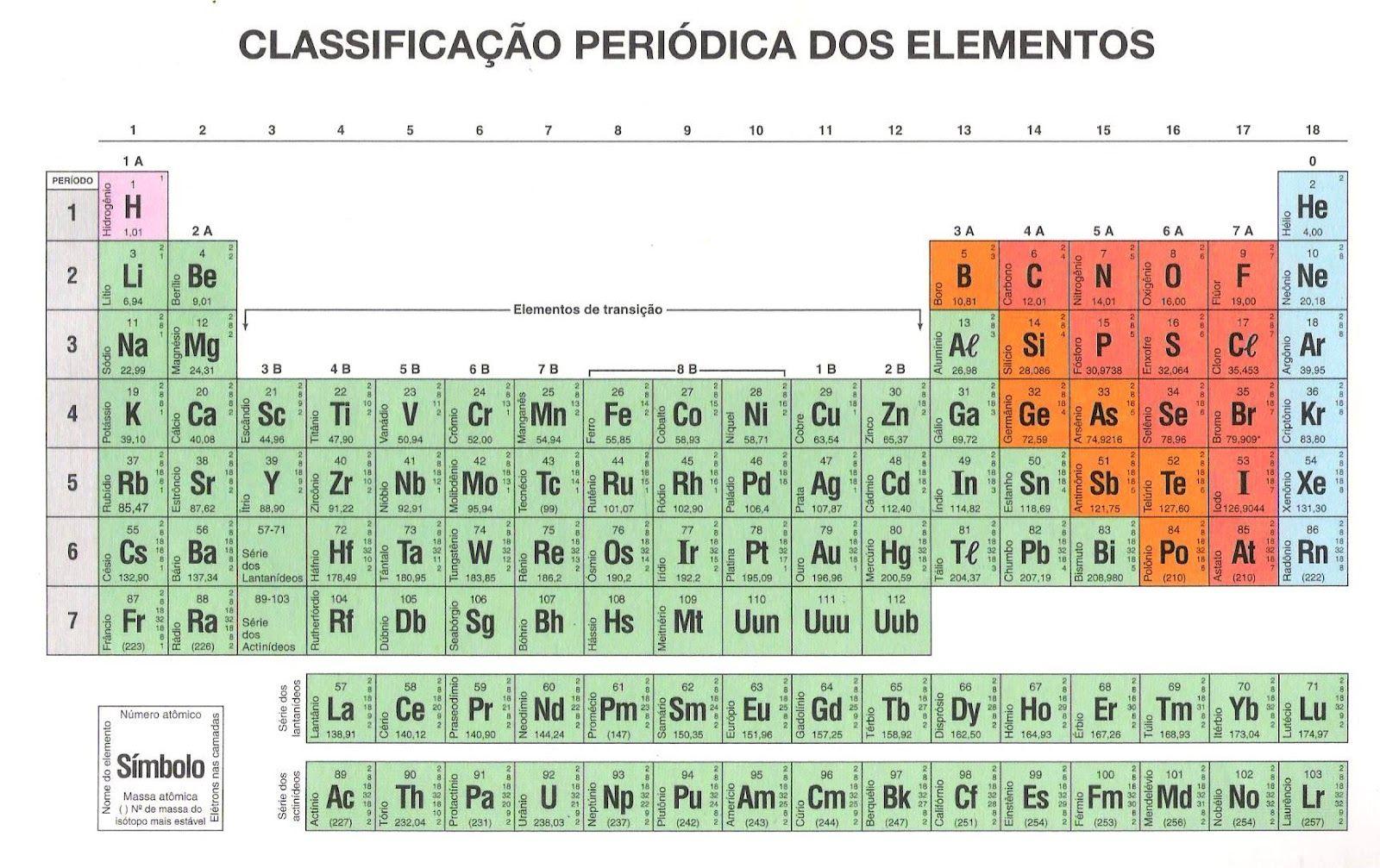 Tabela periodica jpg tabelas pinterest for Ptable tabela periodica