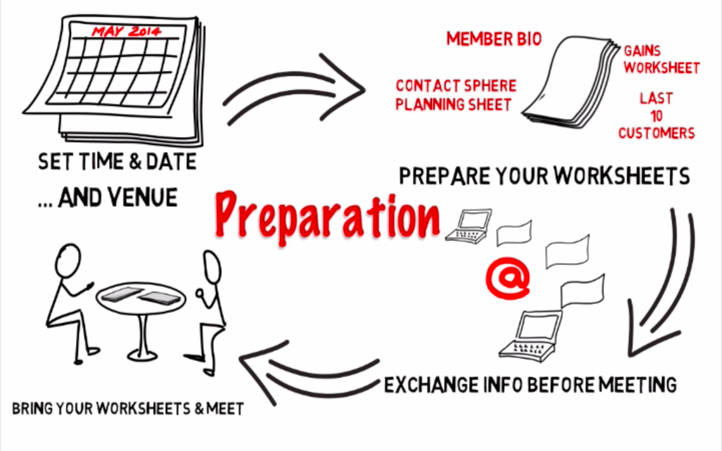 Bnieducation Planning Your Bni Meeting Preparation Is