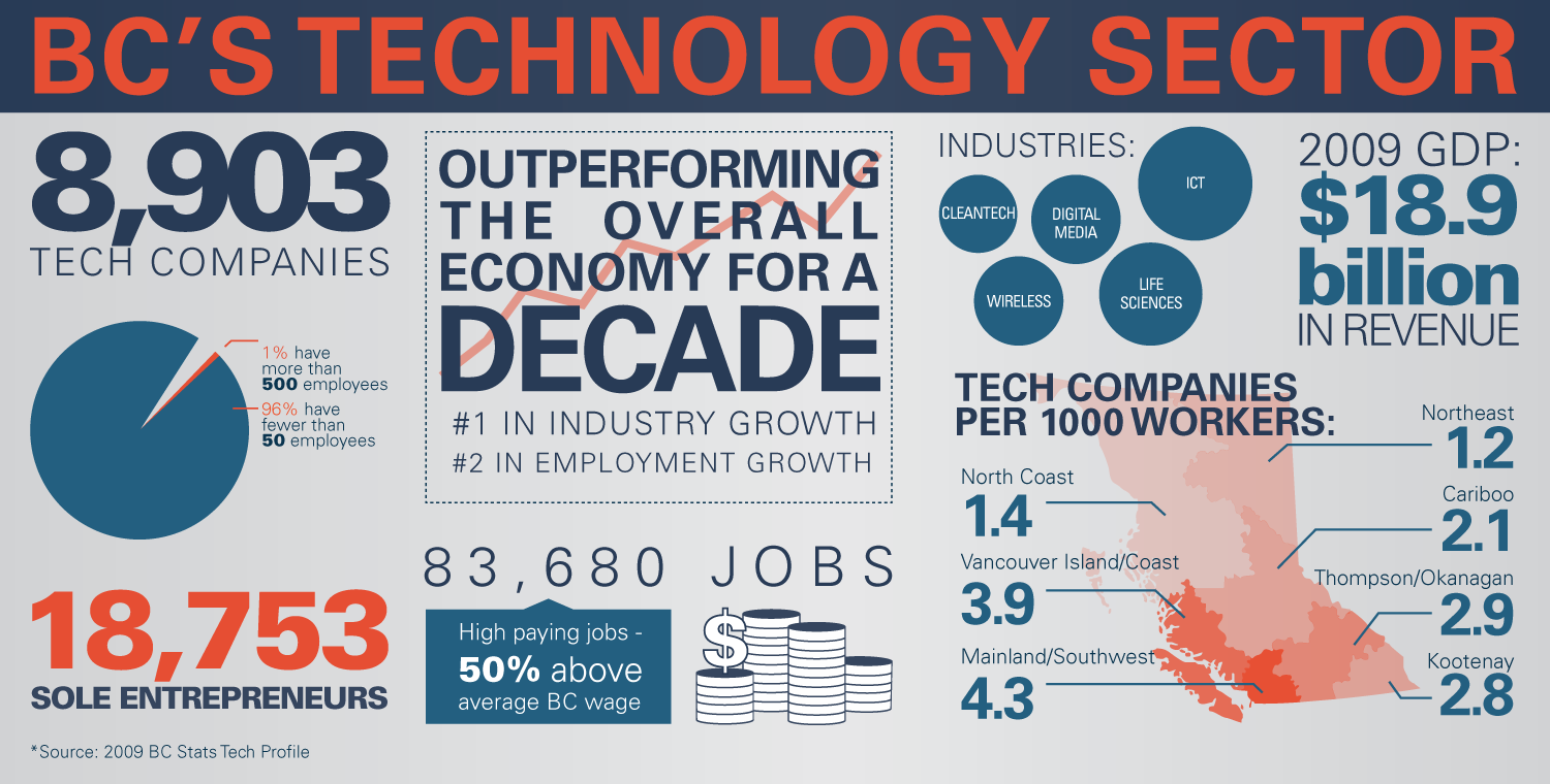 Bc S Technology Sector Infographic