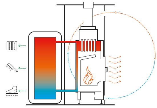 fireplace water heat exchanger. HOXTER Varianten Verwarming Leemkachel Pinterest  Diy Fireplace Heat Exchanger Remarkable Water Photos Best