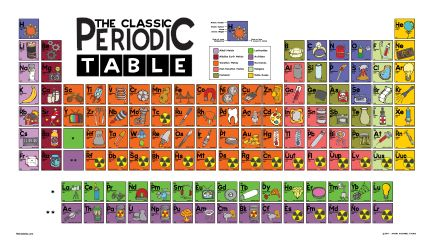 And now you can also buy the classic periodic table poster as and now you can also buy the classic periodic table poster as well as urtaz Gallery
