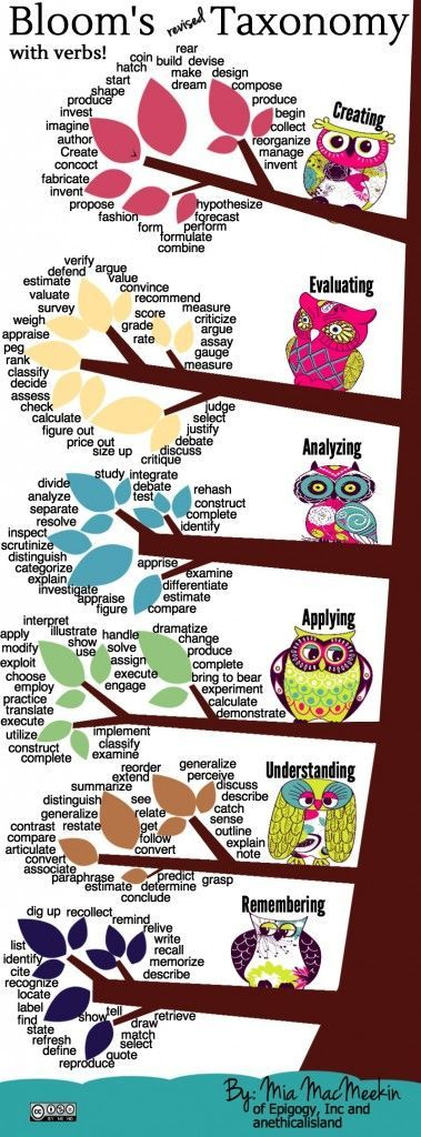 The Best Resources For Helping Teachers Use Blooms Taxonomy In The - resume verbs for teachers
