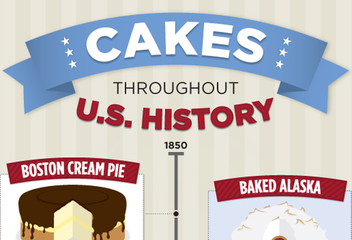 Cakes Throughout U.S. History Infographic: Cakes Throughout U.S. HistoryInfographic: Cakes Throughout U.S. History