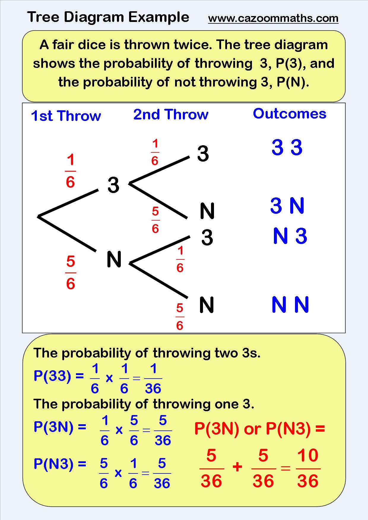 7th Grade Probability Tree Diagram Worksheet