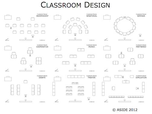 classroom layout ideas primary school Google Search – Classroom Seating Arrangement Templates
