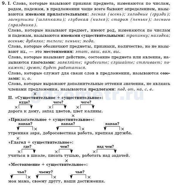 Тематическое планирование по русскому языку 6 класс ашурова 136 часов