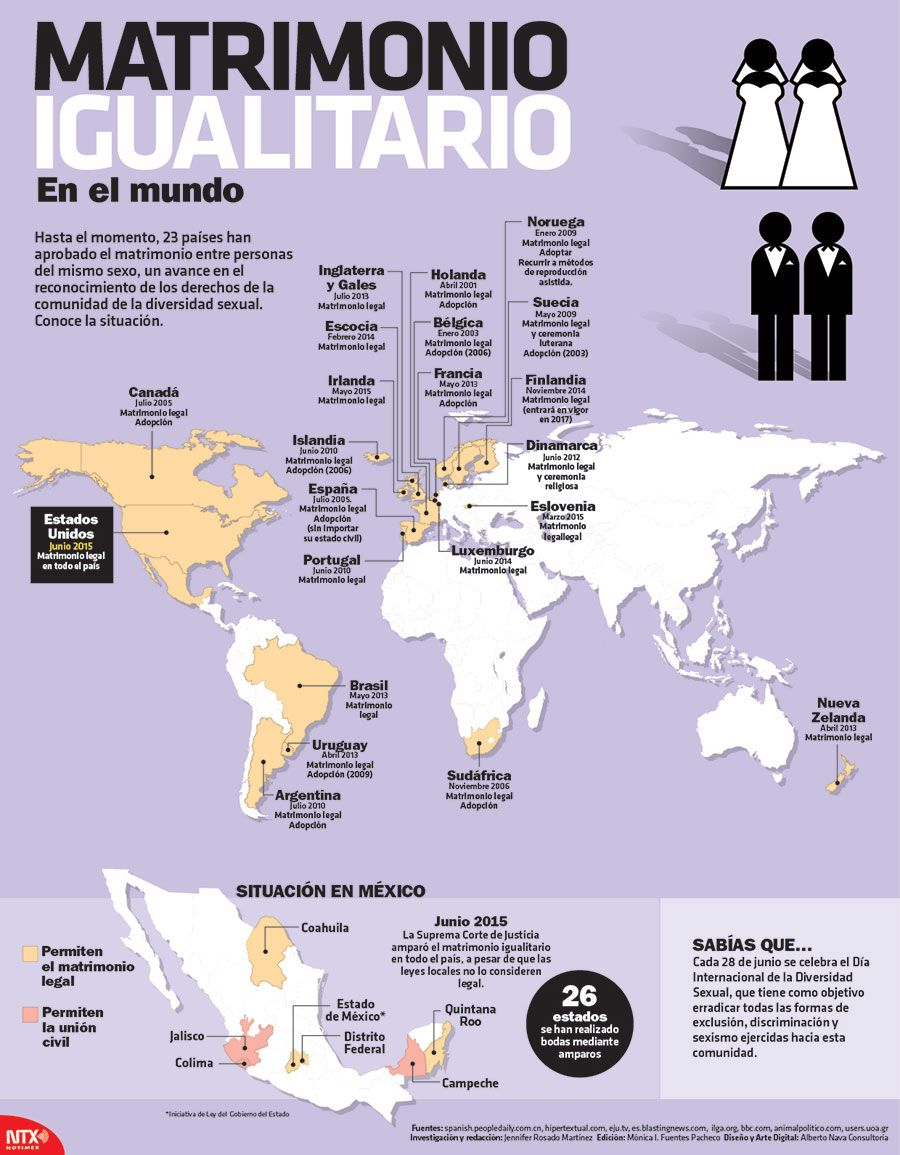 Vistoso Infografía Se Reanuda Gratis Ornamento - Ejemplo De ...