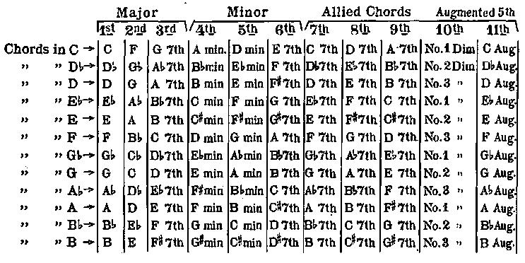 Transposition Chart For Ukulele Chords The Kamiki Ukulele Method