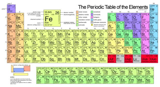 Transition Metals Crash Course Periodic Table Of The Elements Periodic Table Transition Metal