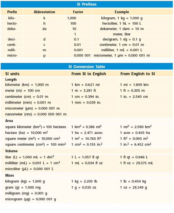 metric system | METRIC SYSTEM REVIEW MATERIALS | Good to know ...