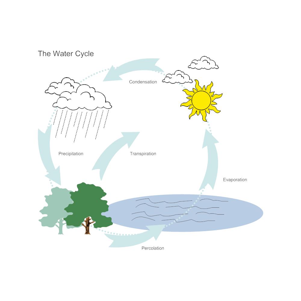 Water Cycle Diagram Water Cycle Water Cycle Diagram Cycle Drawing