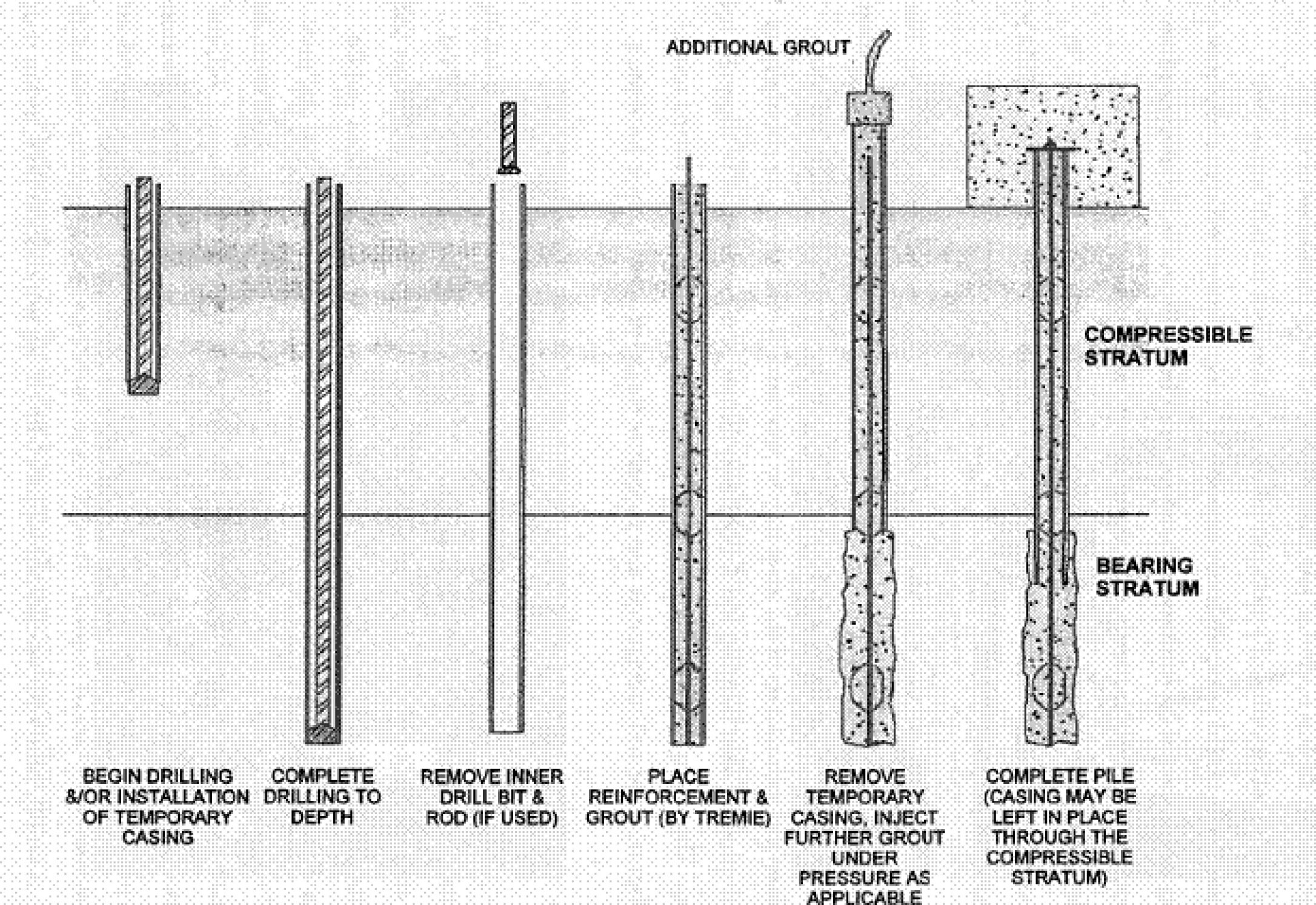 Micropiles pile foundation used when hammering of pile for Foundation pilings