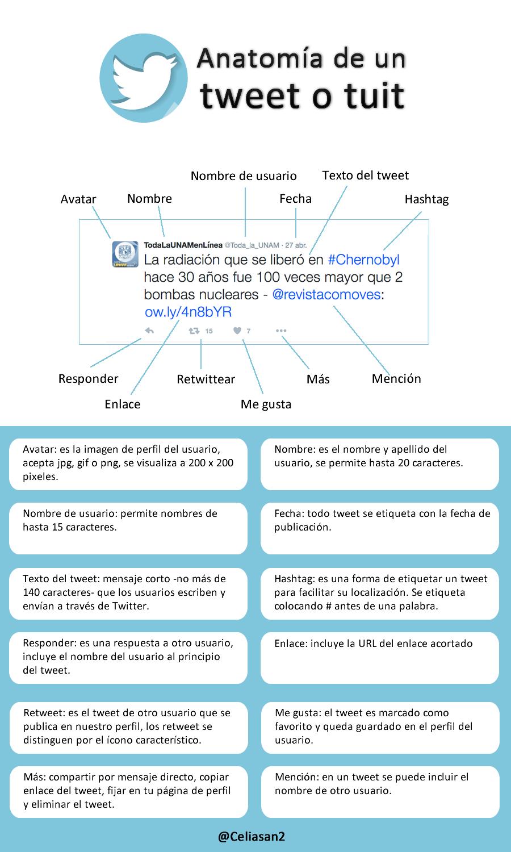 Anatomía de un tweet | Twitter | Pinterest | Twitter