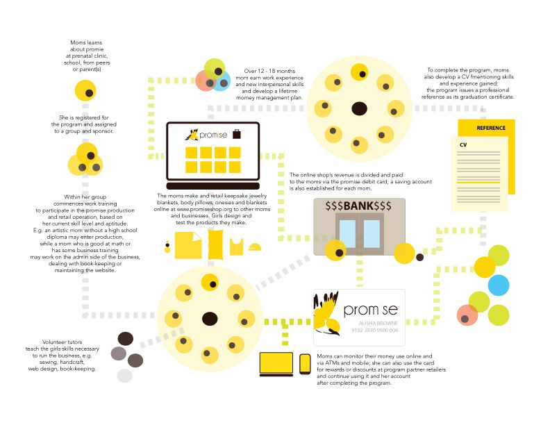 Pin on MA, Design Strategy & Innovation Projects