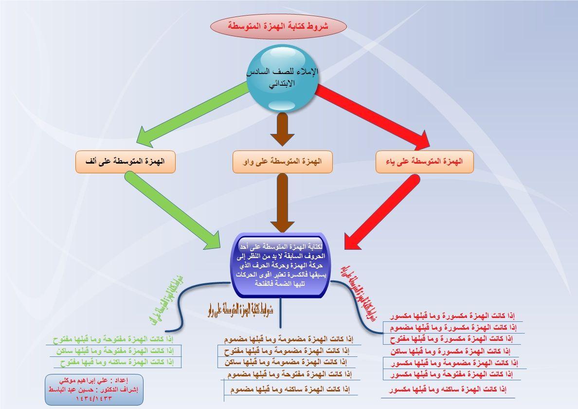 الهمزة المتوسطه Jpg 1 188 840 Pixels Arabic Worksheets I Wan Map