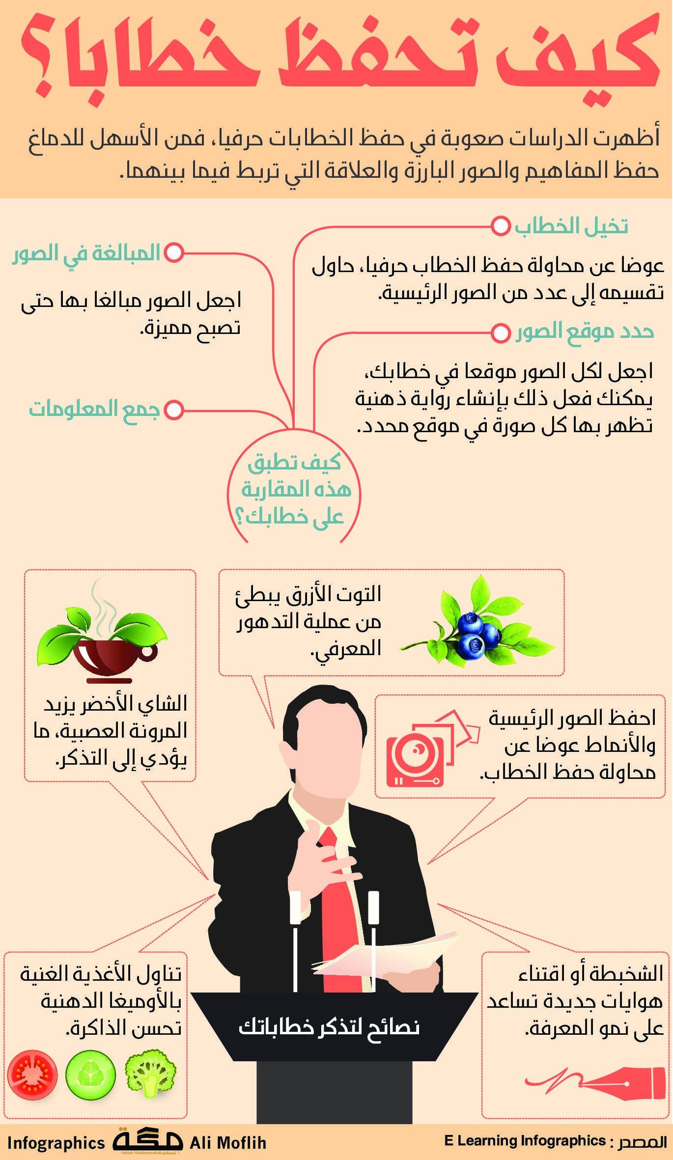 كيف تحفظ خطابا صحيفة مكة انفوجرافيك منوعات Infographic Graphic Design Map