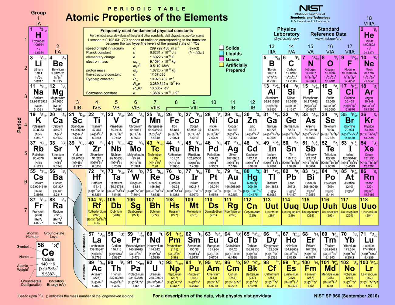 Image Via Wikimedia  Chart Or Table    Periodic Table