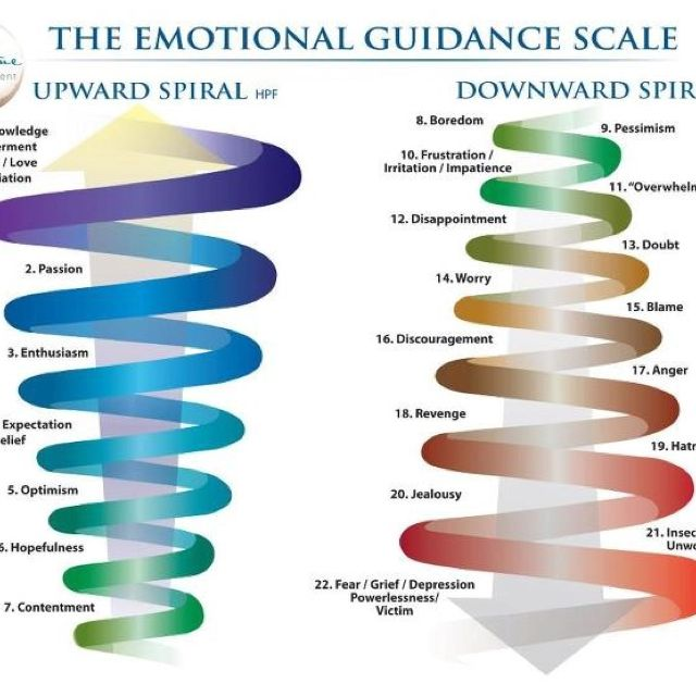 Chart of Emotional Guidance - Up and down spirals