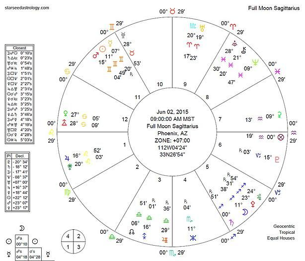 Starseed Astrology | Blog, Forecast, Predictions, 2015 | Full Moon