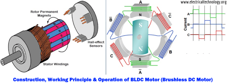 What Is Brushless Dc Motor Bldc Construction Working Work Application Motor Free Energy Generator