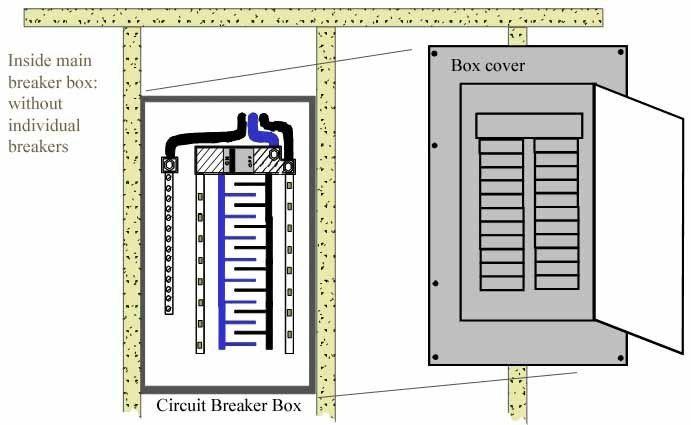 See Inside Main Breaker Box