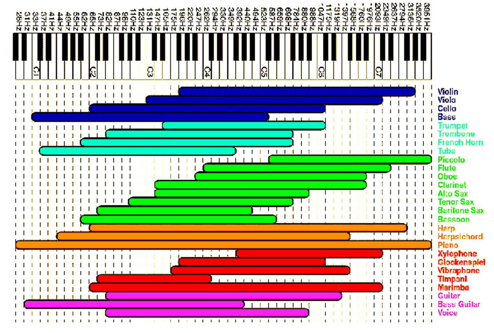 Good Frequencies Of Piano Google Search