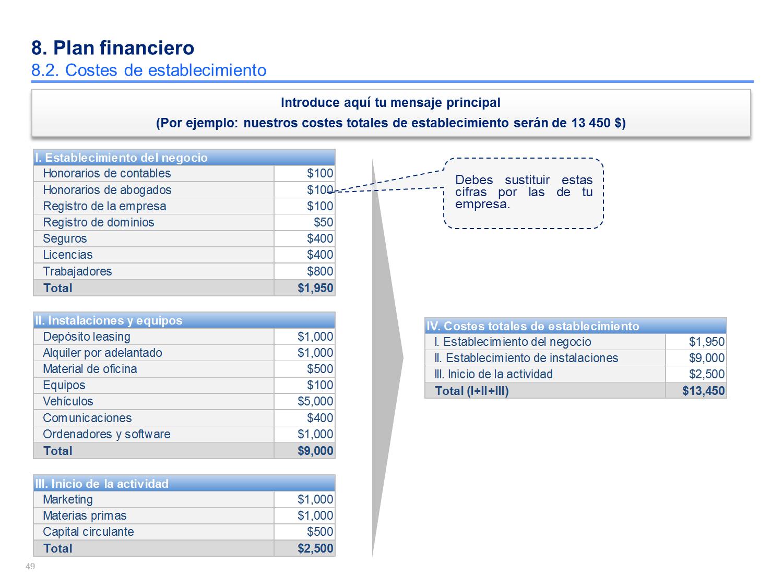 Como Presentar Una Idea De Empresa Financial plan