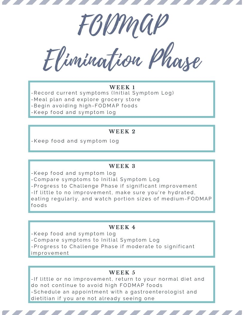low fodmap elimination diet meal plan