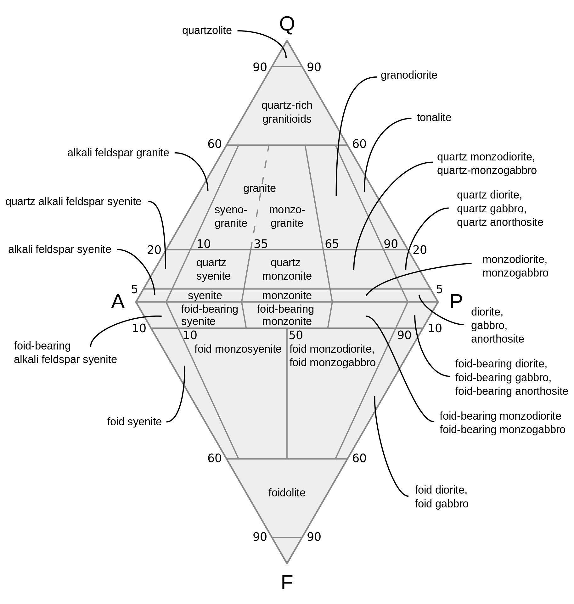 Qapf diagram for intrusive igneous rocks igneous qapf diagram for intrusive igneous rocks pooptronica Choice Image