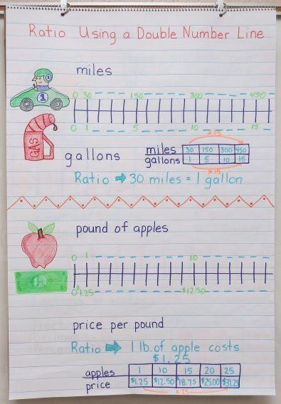 Math Anchor Charts Ratios What A Smart Way To Help Kids