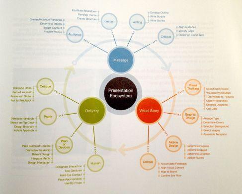 Slide Ology By Nancy Duarte Design Thinking Process Presentation Skills Presentation