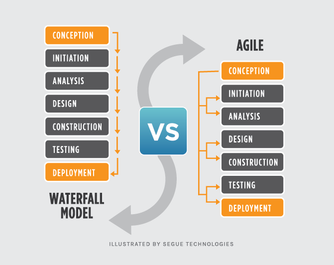Selecting the Best Methodology to Use in Your Software