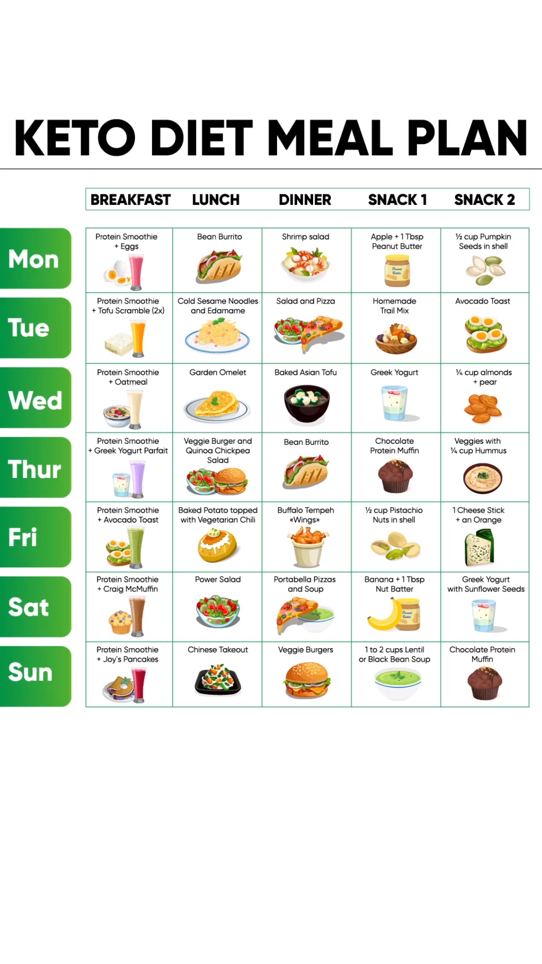 Photo of Keto diet meal plan