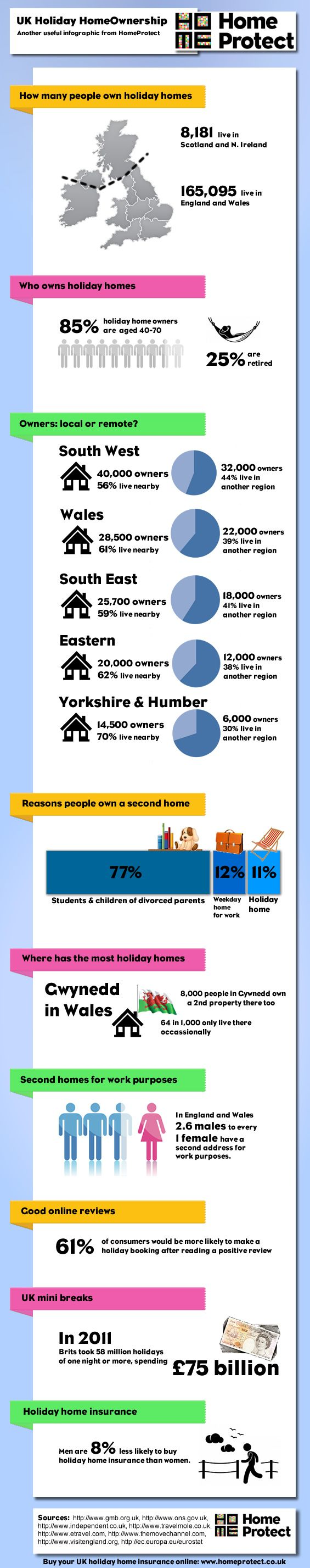 UK Holiday Home Ownership #Infographic