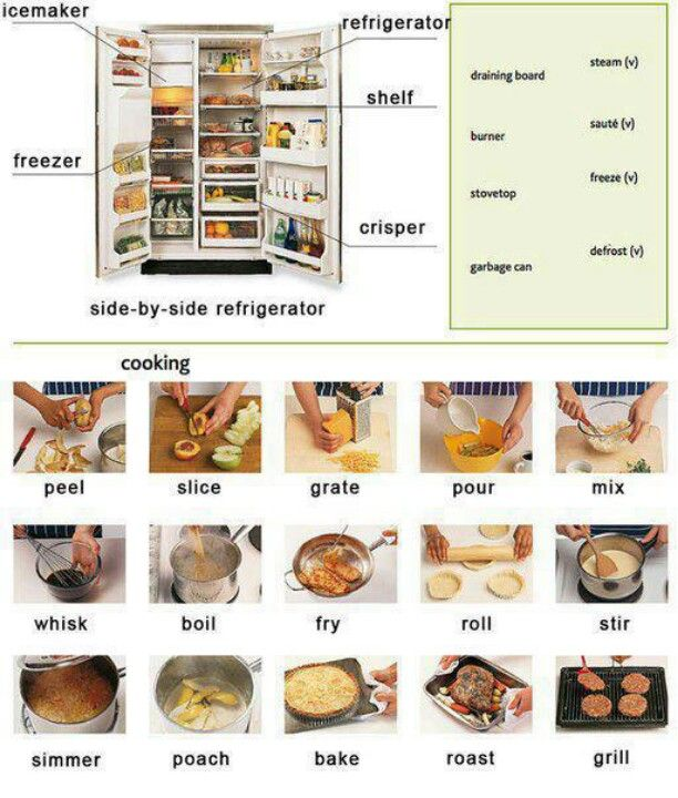 Cooking Vocabulary, ESL Blog With Lots Of Vocabulary Esp