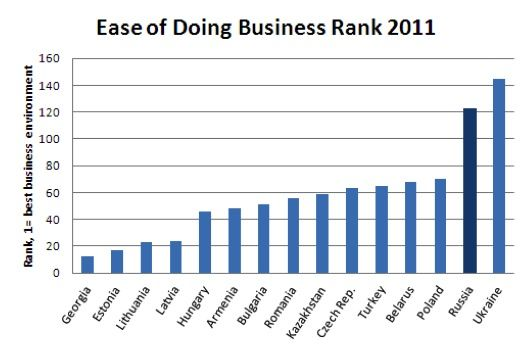 Ease Of Doing Business With Russia Ukraine Russia Lithuania