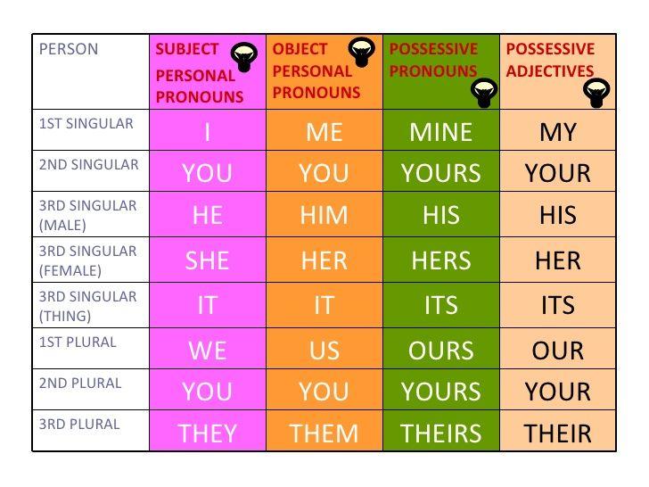 Resultado de imagen de pronouns and possessive adjectives
