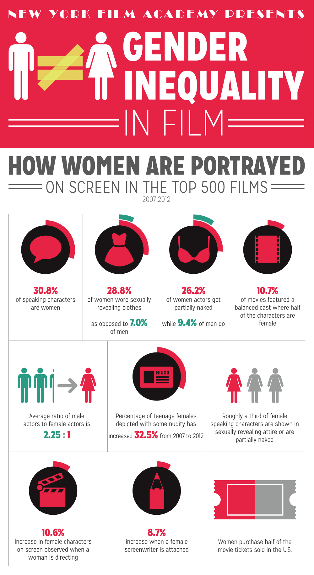 Gender Inequality On Film An Infographic Gender Inequality Inequality Gender Studies