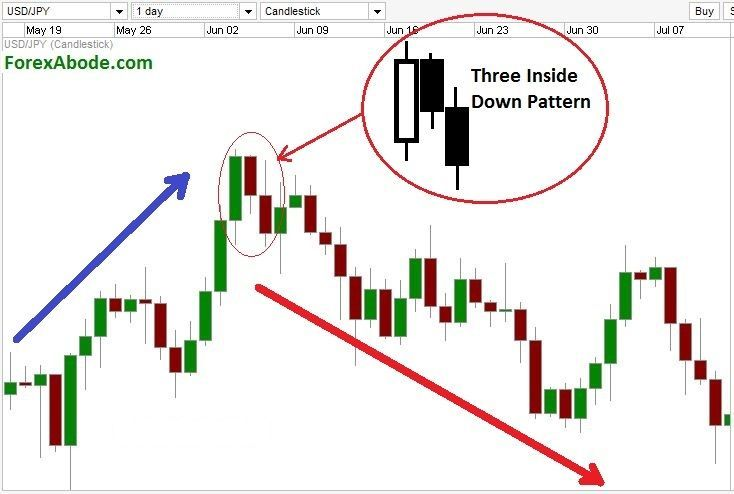 Three inside down forex andy rooney falcor forex robot