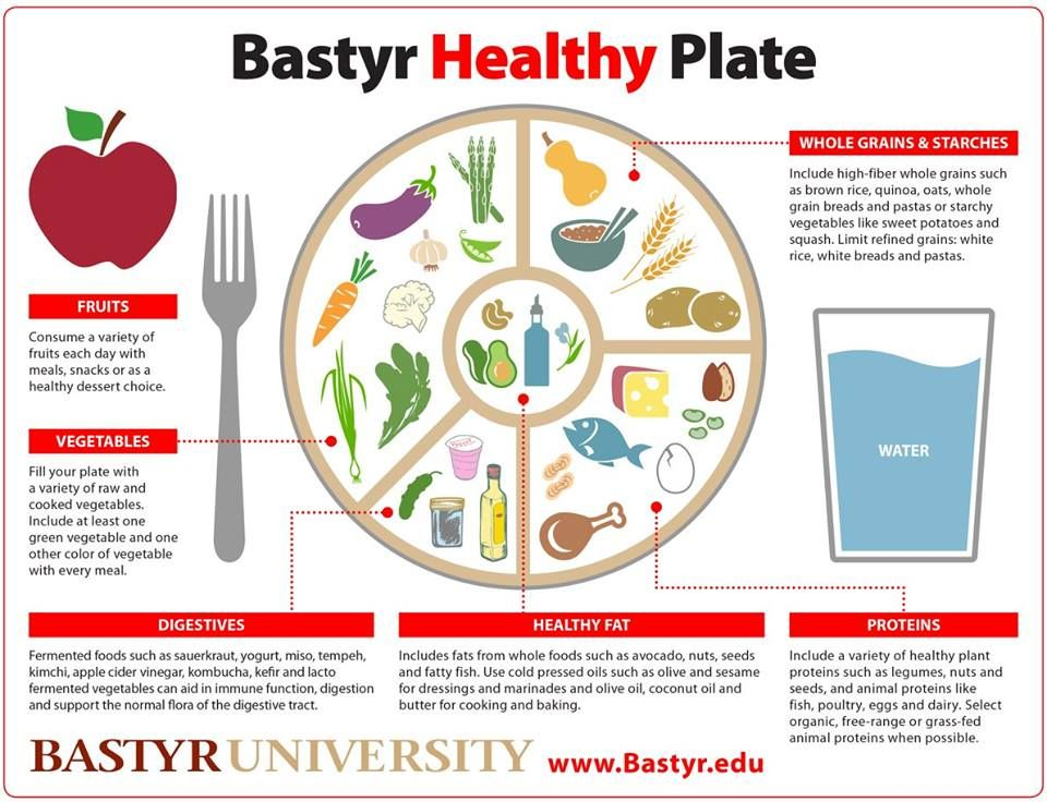 Here's a wellbalanced healthy plate guide! Thanks Bastyr