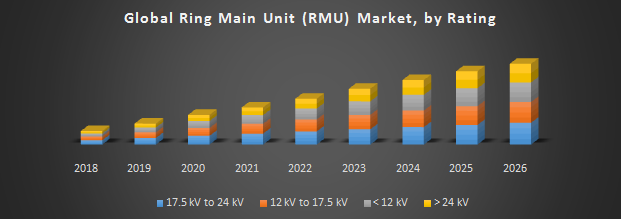 Global Ring Main Unit Rmu Market Industry Analysis And Forecast 2019 2026 By Type Installation Position Component Rating Application And Region The Unit Global Marketing
