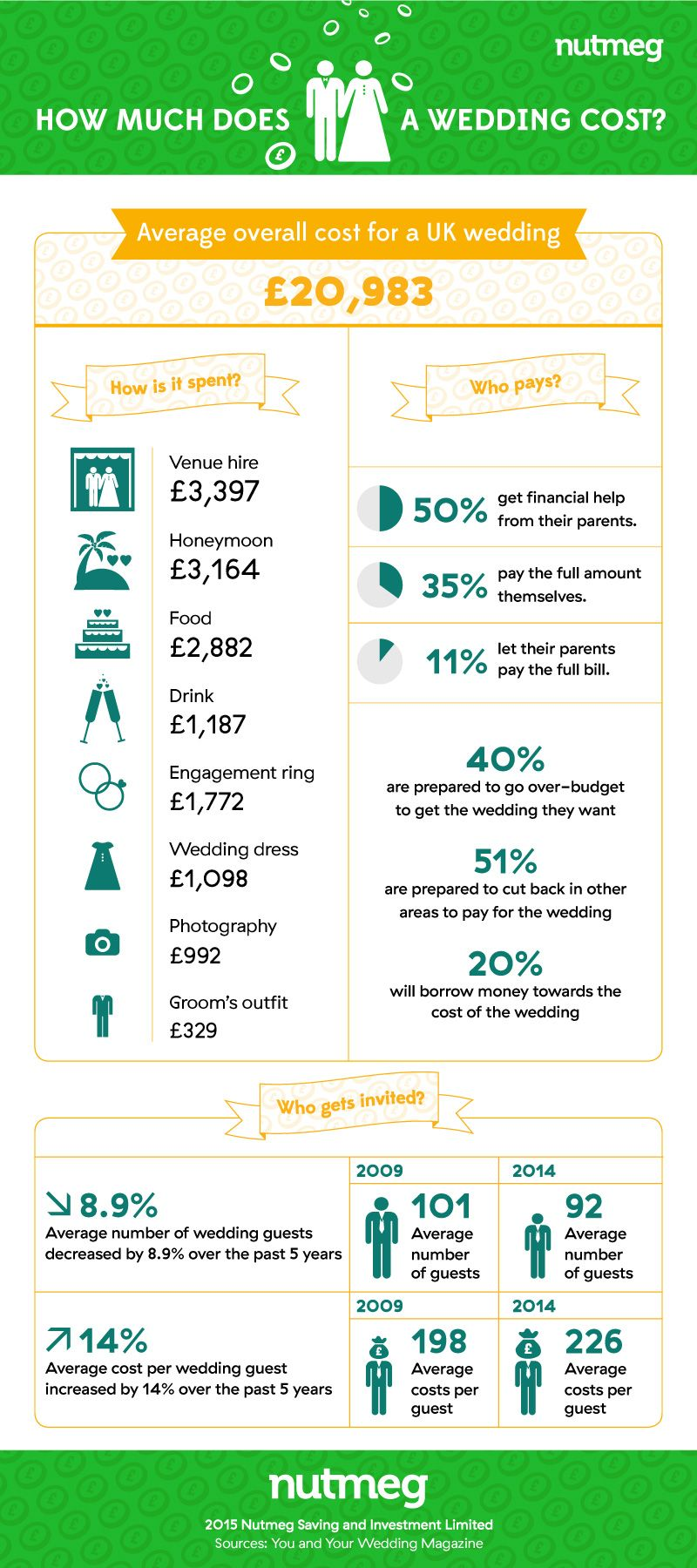 How much does a wedding cost? Wedding costs, Wedding