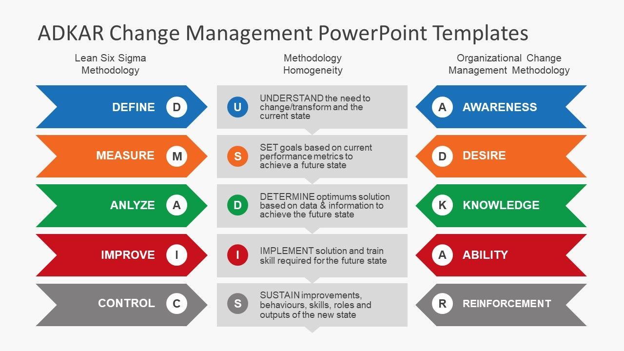 Adkar Change Management Powerpoint Templates With Images