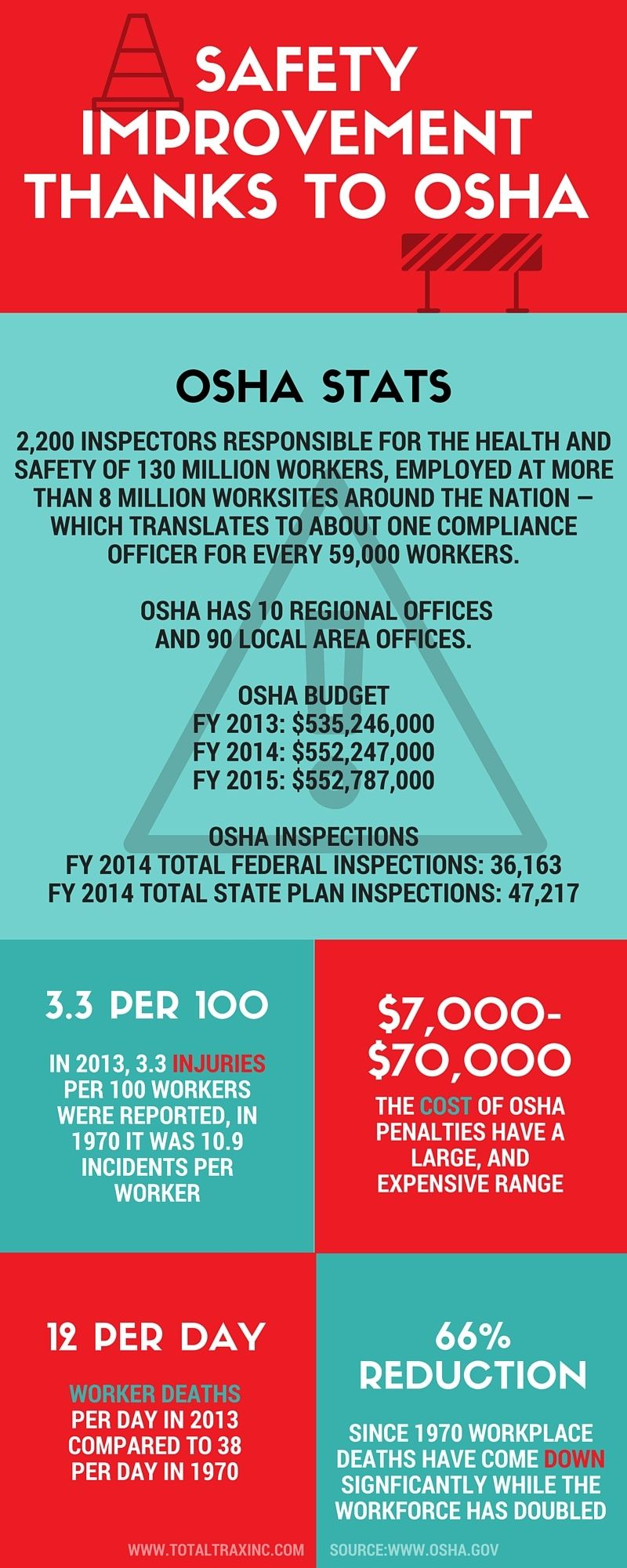 WORKPLACE SAFETY IMPROVES THANKS TO OSHA | Infographics | Pinterest ...