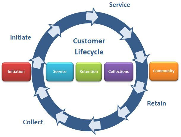 customer life cycle model In marketing, customer lifetime value (clv or often cltv), lifetime customer value (lcv), or life-time value (ltv) is a prediction of the net profit attributed to the entire future relationship with a customer.